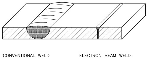Electron beam welding vs conventional